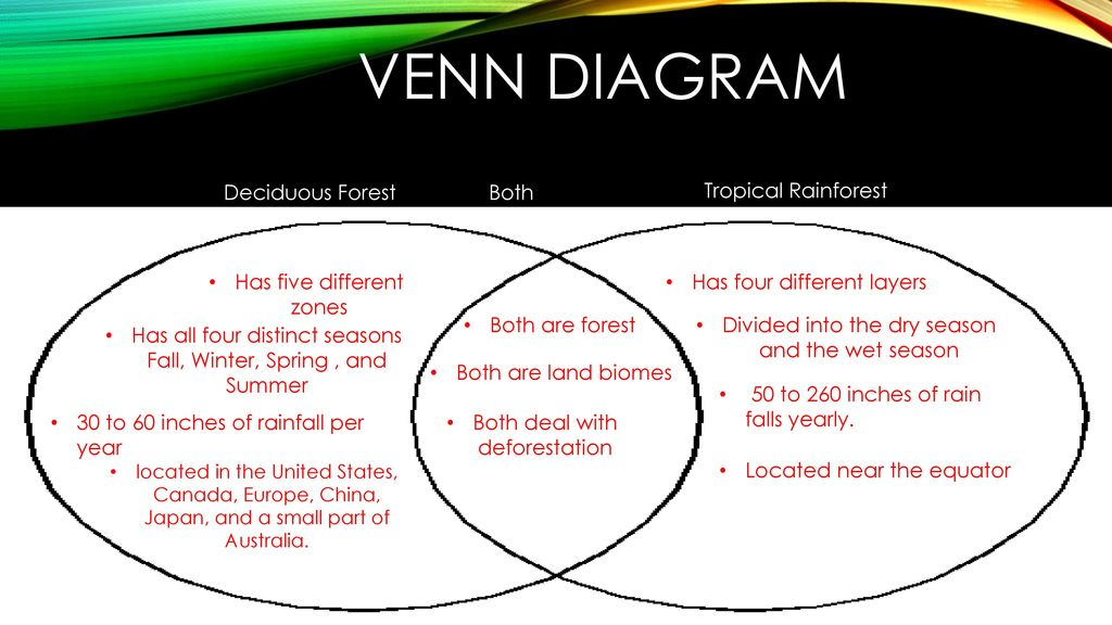 Temperature Climate Venn Diagram Diy Enthusiasts Wiring Diagrams