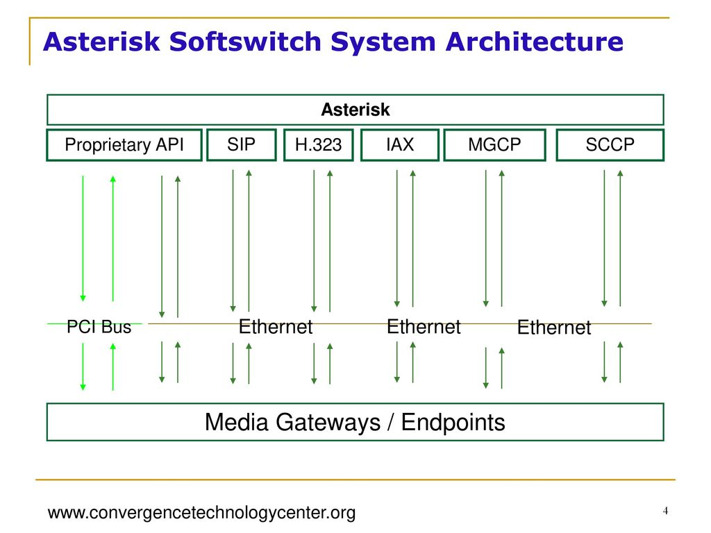 """Asterisk """"The Future of Telecommunications"""" - ppt video online download"""