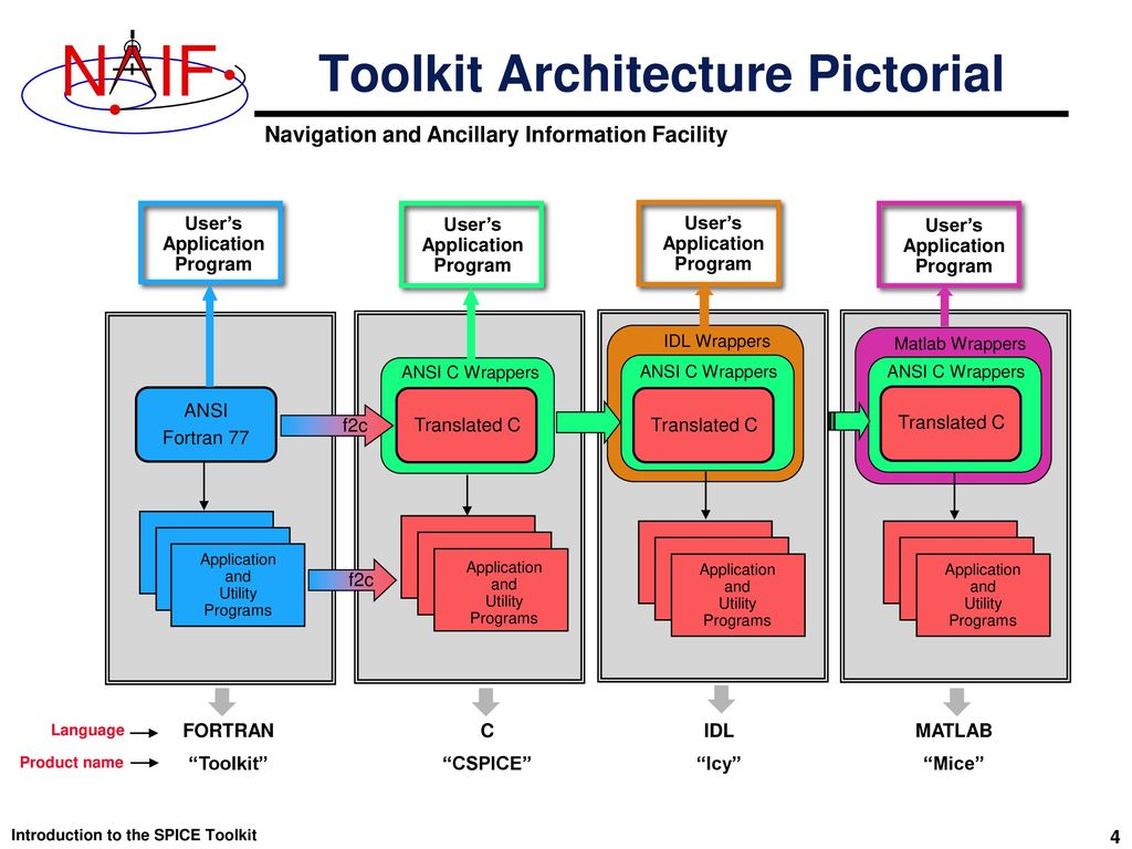 Introduction to the Family of SPICE Toolkits - ppt download