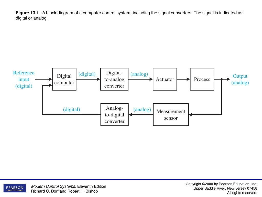 Figure 13.1 A block diagram of a computer control system, including ...