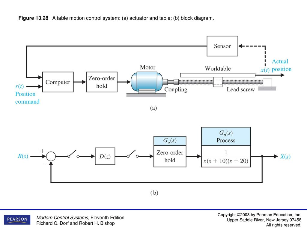 Figure 13.1 A block diagram of a computer control system ... on