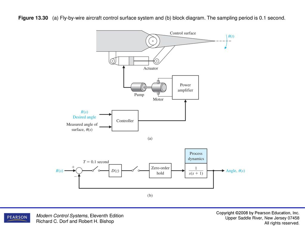 Figure 131 A Block Diagram Of Computer Control System Including Surface Wiring Fly By Wire Aircraft And B