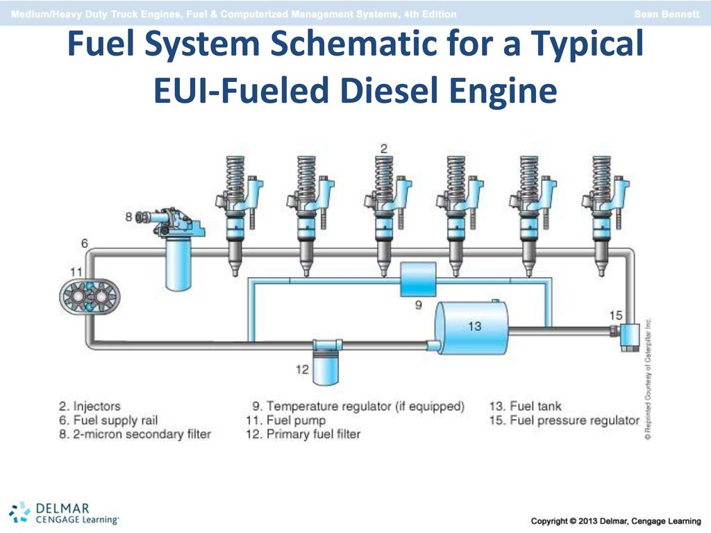 11 Fuel System Schematic for a Typical EUI-Fueled Diesel Engine