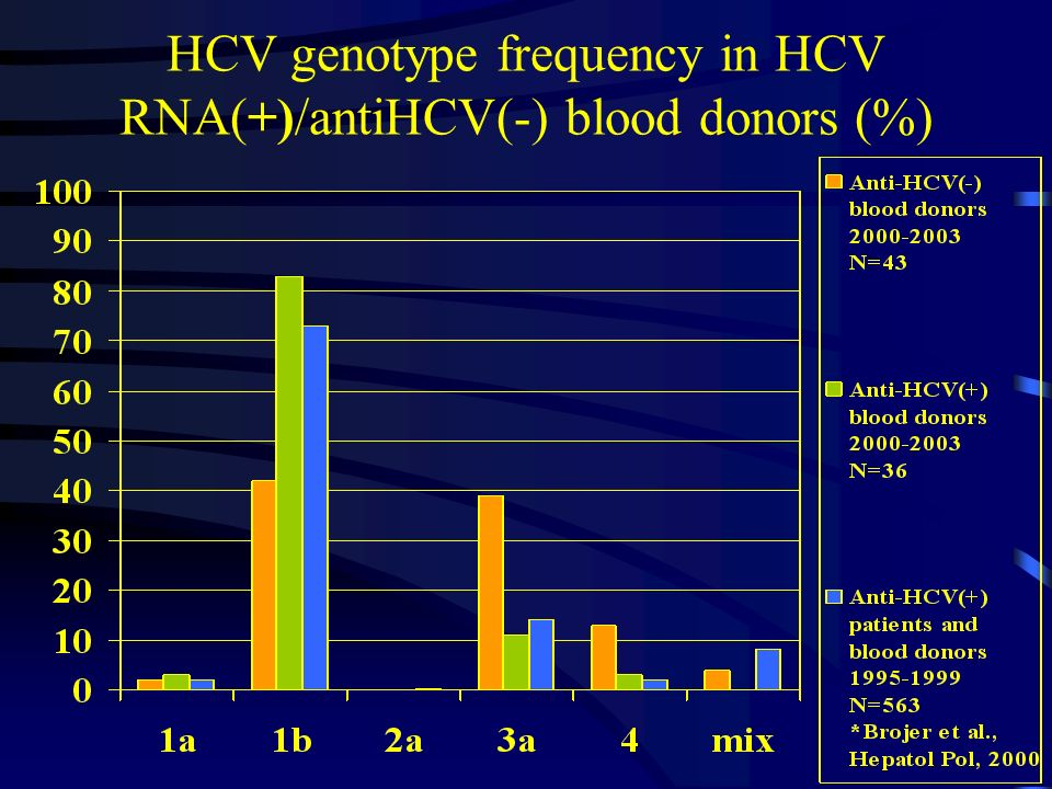 HCV genotype frequency in HCV RNA(+)/antiHCV(-) blood donors (%)