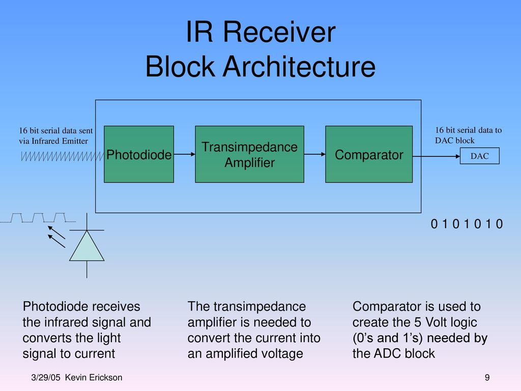 Infrared Transmitter And Receiver Block Design Ppt Video Online Transimpedance Amplifier Signal To Noise2 Ir Architecture 10 Schematic Comparator Photodiode