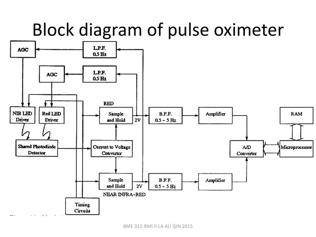 Bme 312 biomedical instrumentation ii lecturer al iin ppt download 66 block diagram of pulse oximeter ccuart Images