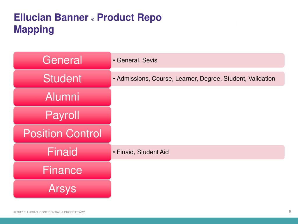 Banner® by Ellucian: Architecture of Banner Self-Service