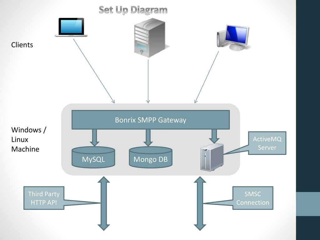Bonrix SMPP Gateway ppt download