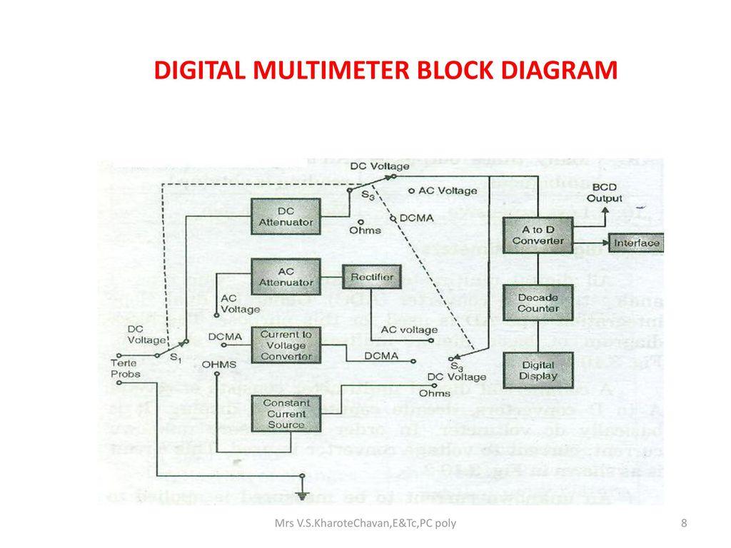 Mrs Vskharotechavanetcpc Poly Ppt Video Online Download Lcr Q Meter Block Diagram 8