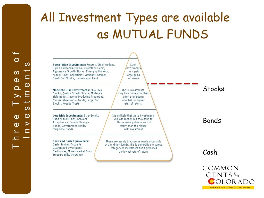 Financial investments. Varieties. Accounting for financial investments. Articles and Postings 54