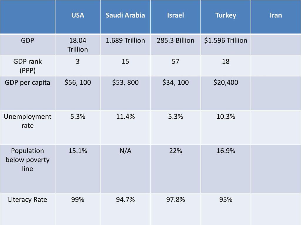 Iran Population Below Poverty Line