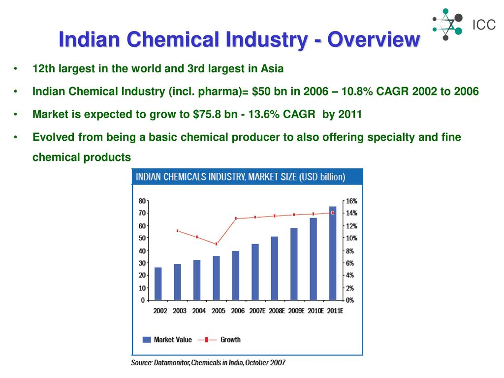INDIAN CHEMICAL INDUSTRY Director General Indian Chemical