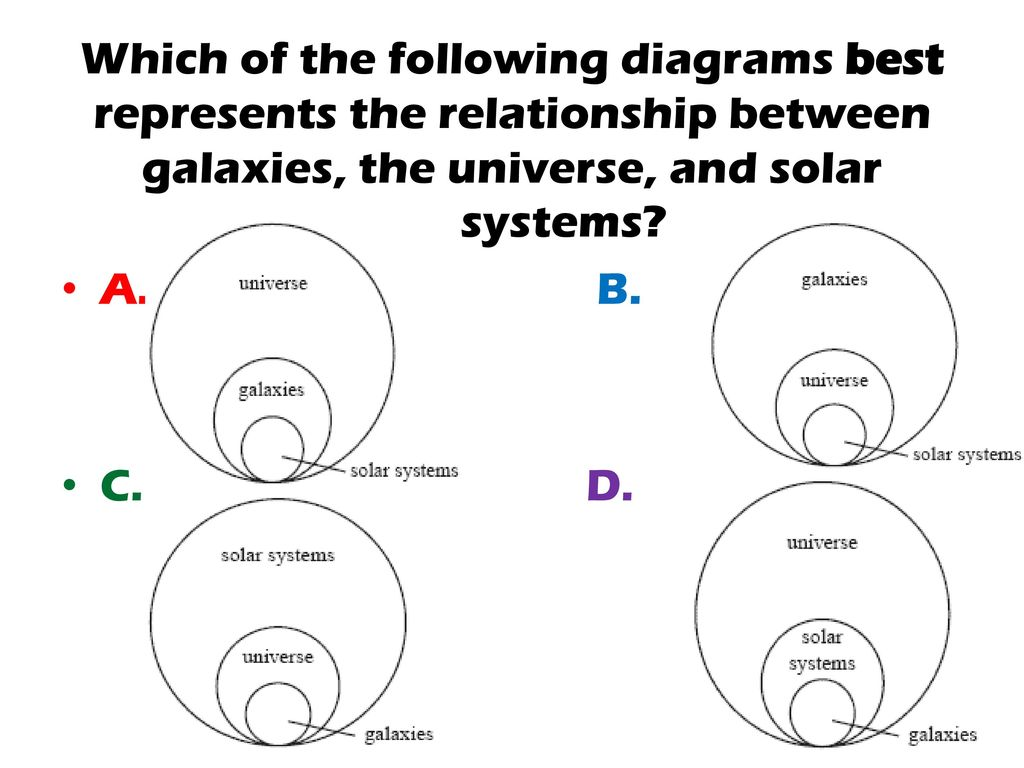 If a solid object is taken from earth far into space which of the which of the following diagrams best represents the relationship between galaxies the universe and ccuart Images
