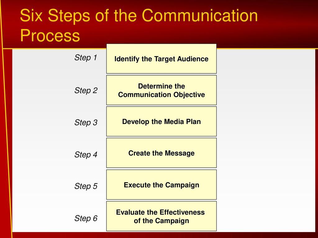 5 steps of communication process
