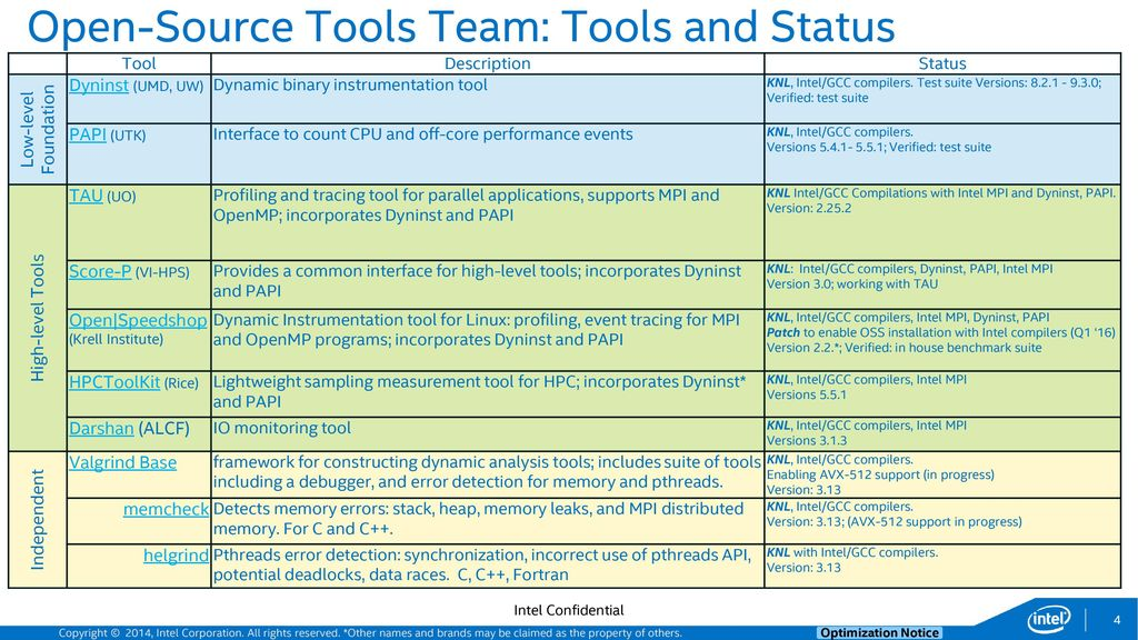 Valgrind, AVX-512, and Intel HPC Analysis Tools 7 August
