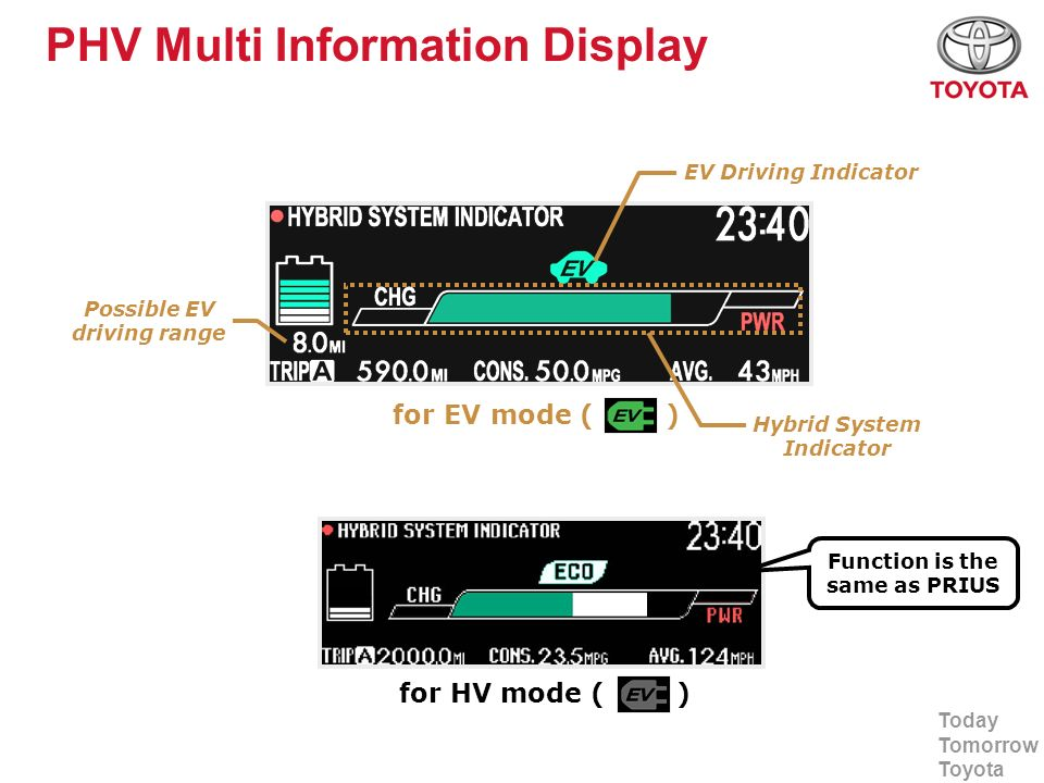 17 Phv Multi Information Display