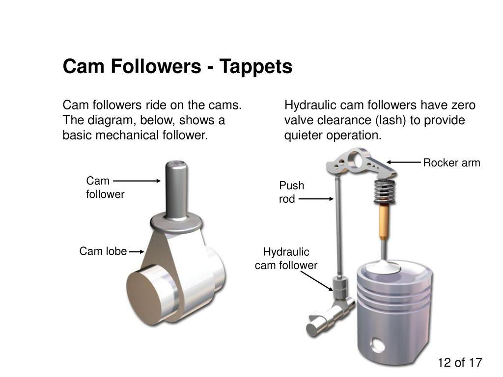 Valve Train Assemblies Ppt Video Online Download Pushrod Engine Diagram 12 Cam Followers Tappets