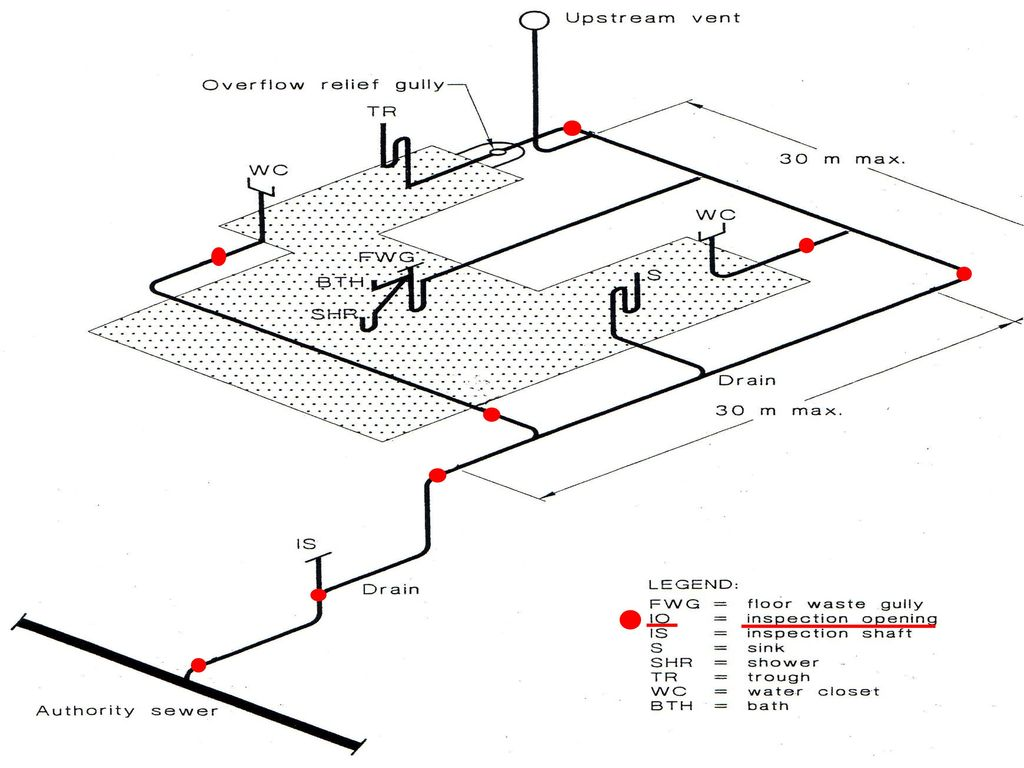 resources required   as  nz 3500   part 0   2003 plumbing and drainage