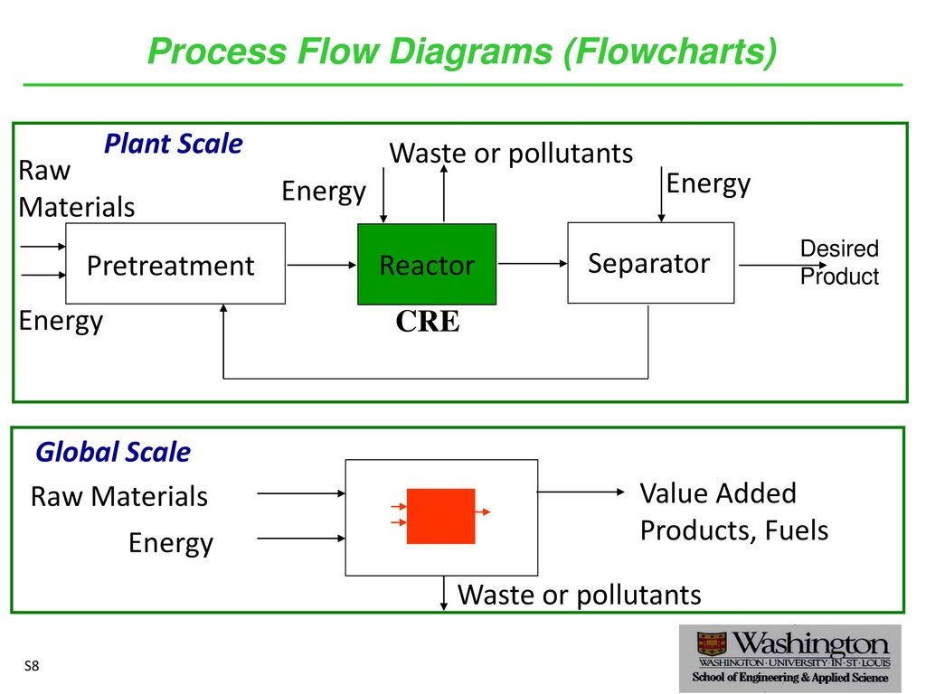 Eece 403reaction Engineering Fundamentals And Applications The Role Process Flow Diagram Raw Material 10 Diagrams Flowcharts Separator Reactor Pretreatment Materials