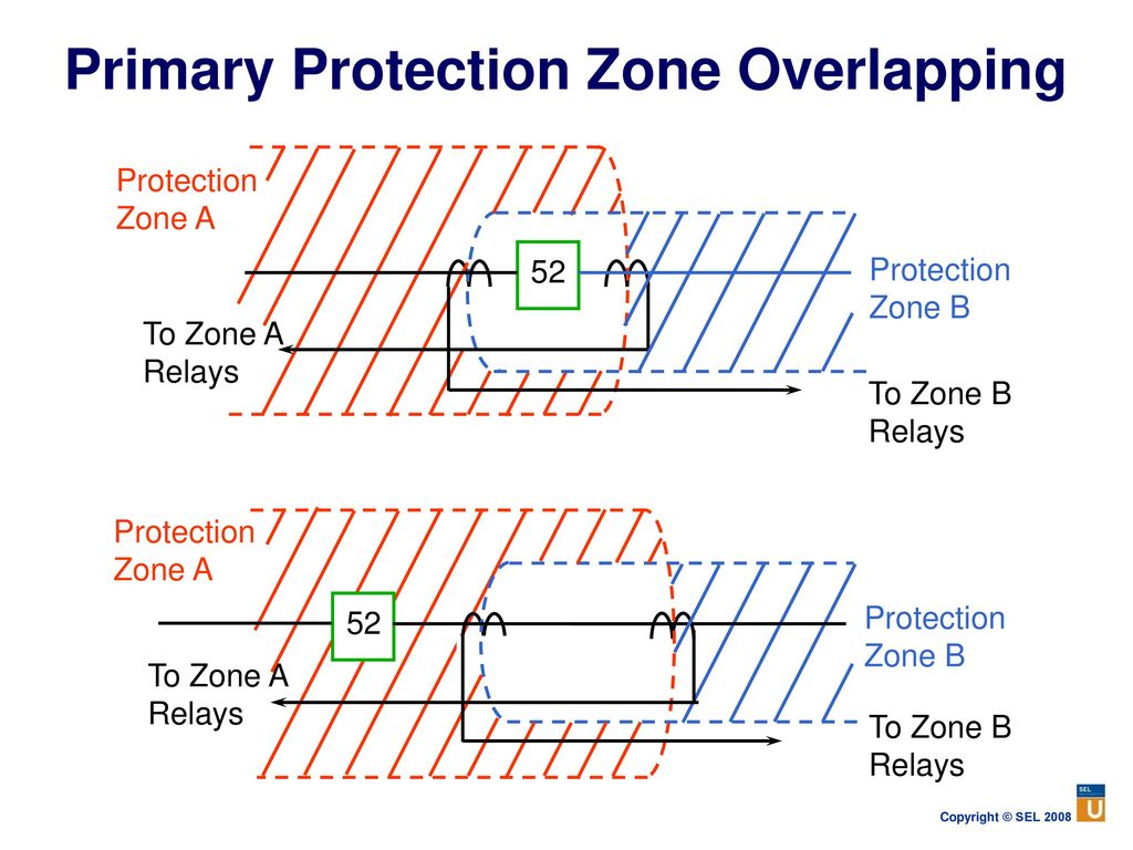 Power System Protection Fundamentals Ppt Download Dc Current Balance Relay 24 Primary Zone Overlapping