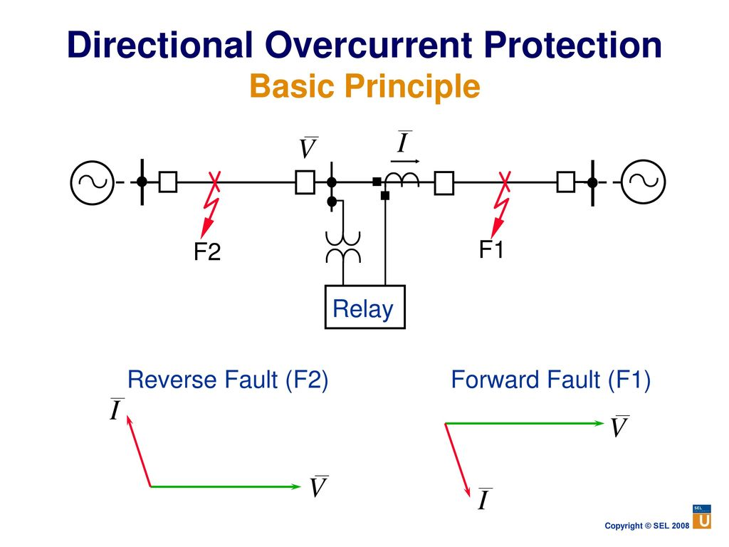 Power System Protection Fundamentals Ppt Download Basic Functions Of A Relay Directional Overcurrent Principle