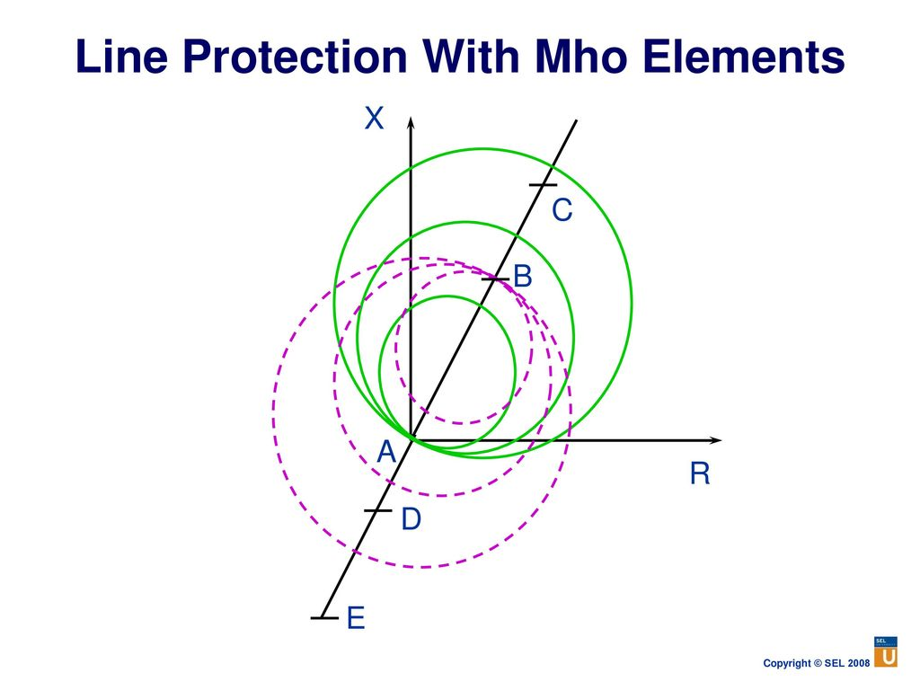 Power System Protection Fundamentals Ppt Download Mho Relay Working Principle Line With Elements