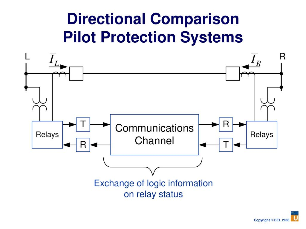 Power System Protection Fundamentals Ppt Download Simple Phase Failure Relay Diagram Directional Comparison Pilot Systems