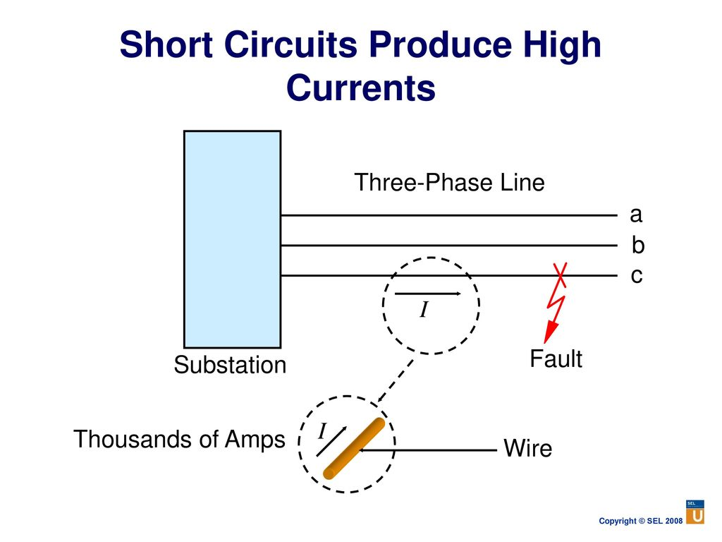 Power System Protection Fundamentals Ppt Download Generator Short Circuit Current Contribution Is Considered Remote Circuits Produce High Currents