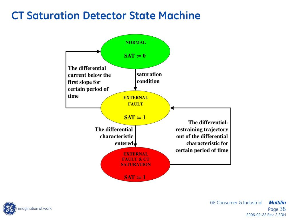 Bus Differential Protection Applications Using The Ge B30 And B90 Ct Wiring Diagram Saturation Detector State Machine