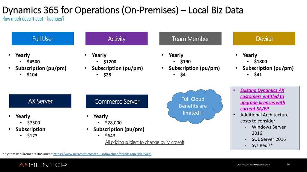 Licensing the Cloud Deborah Wittich Client Roadmap Advisor