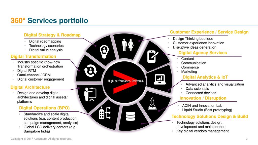 2 Innovation Disruption 360 Services Portfolio Digital Strategy Roadmap Customer Experience Service Design