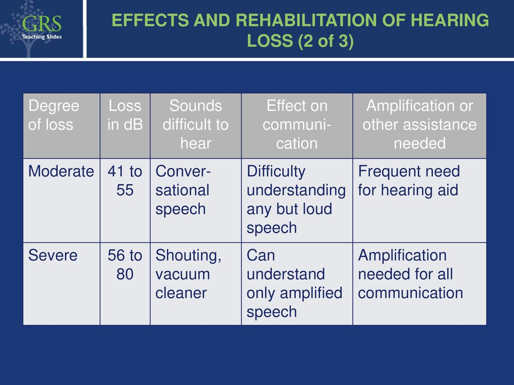 Hearing Loss Suggestions For Lecturer 1 Hour Lecture Ppt Download Three Doorbells The Impaired Effects And Rehabilitation Of 2 3