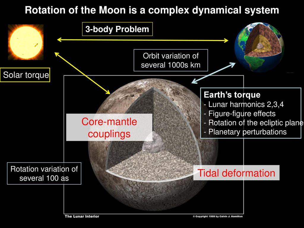Rotation des satellites naturels Applications: Lune et