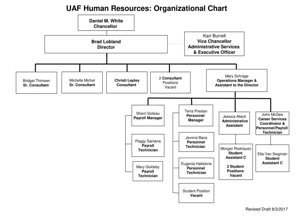 UAF Human Resources: Organizational Chart - ppt download