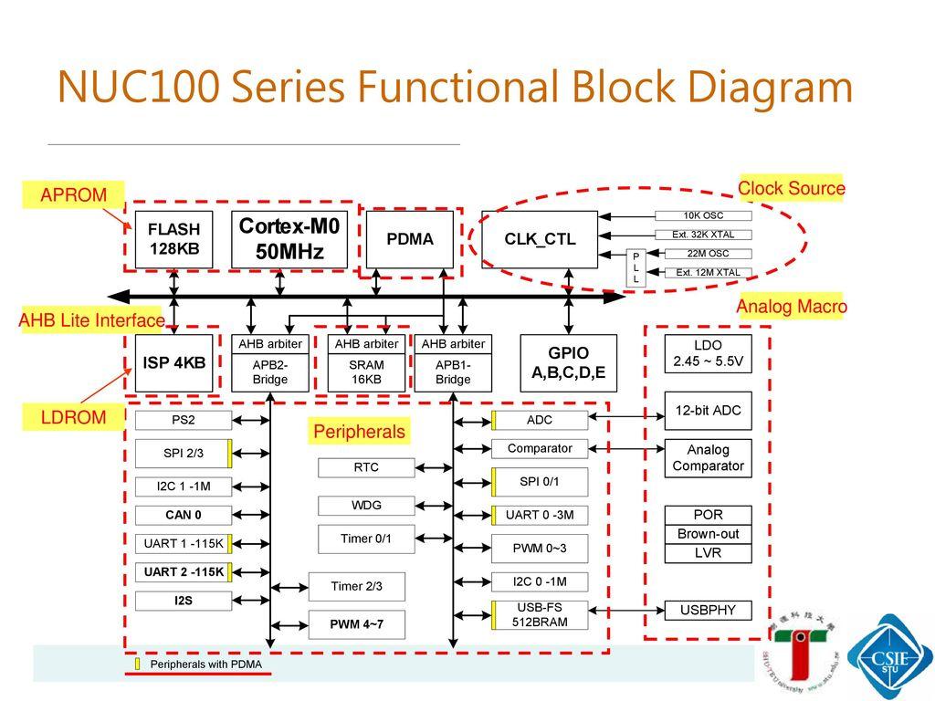 NUC100 Series Functional Block Diagram