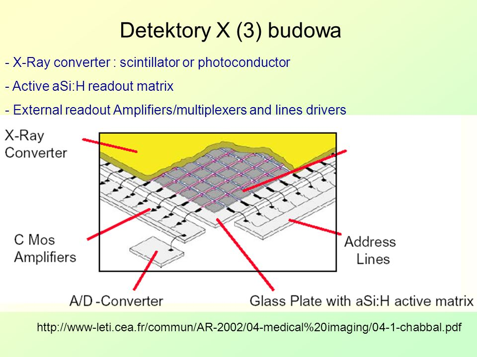Detektory X (3) budowa - X-Ray converter : scintillator or photoconductor. - Active aSi:H readout matrix.