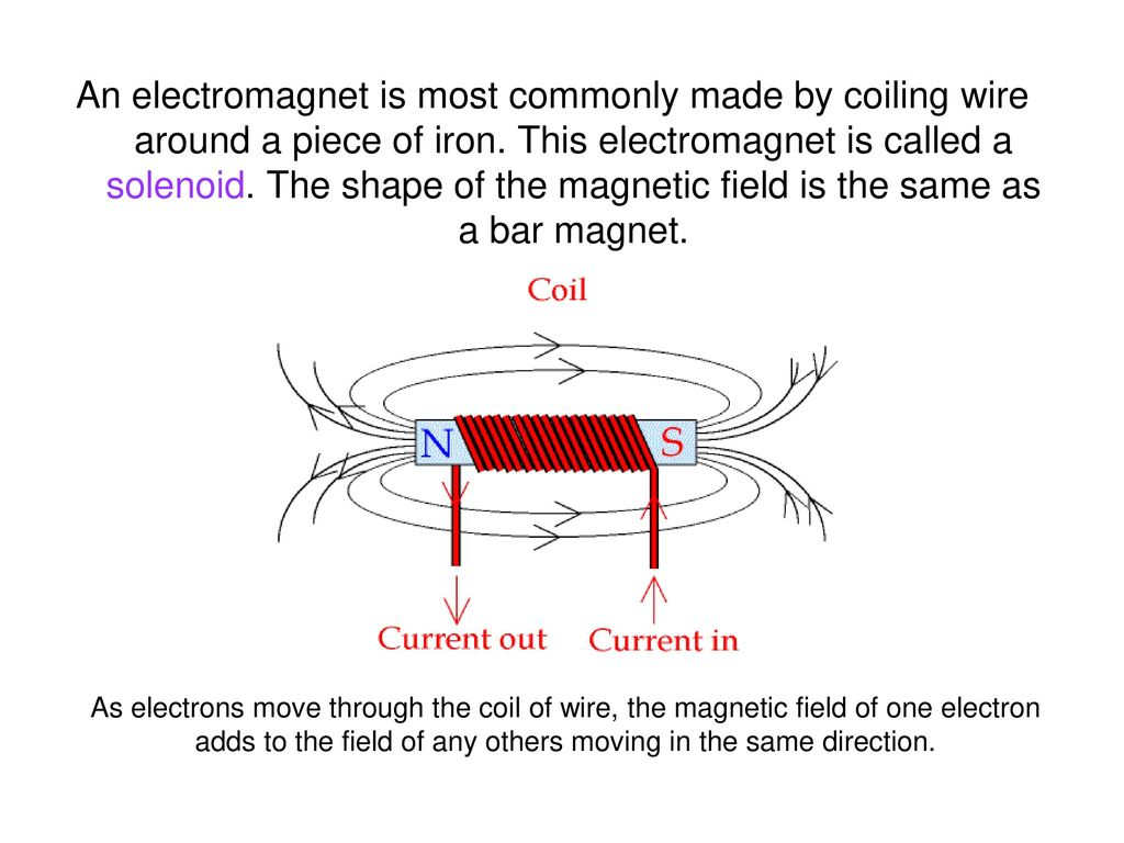 The magnetic field of the solenoid. Electromagnets
