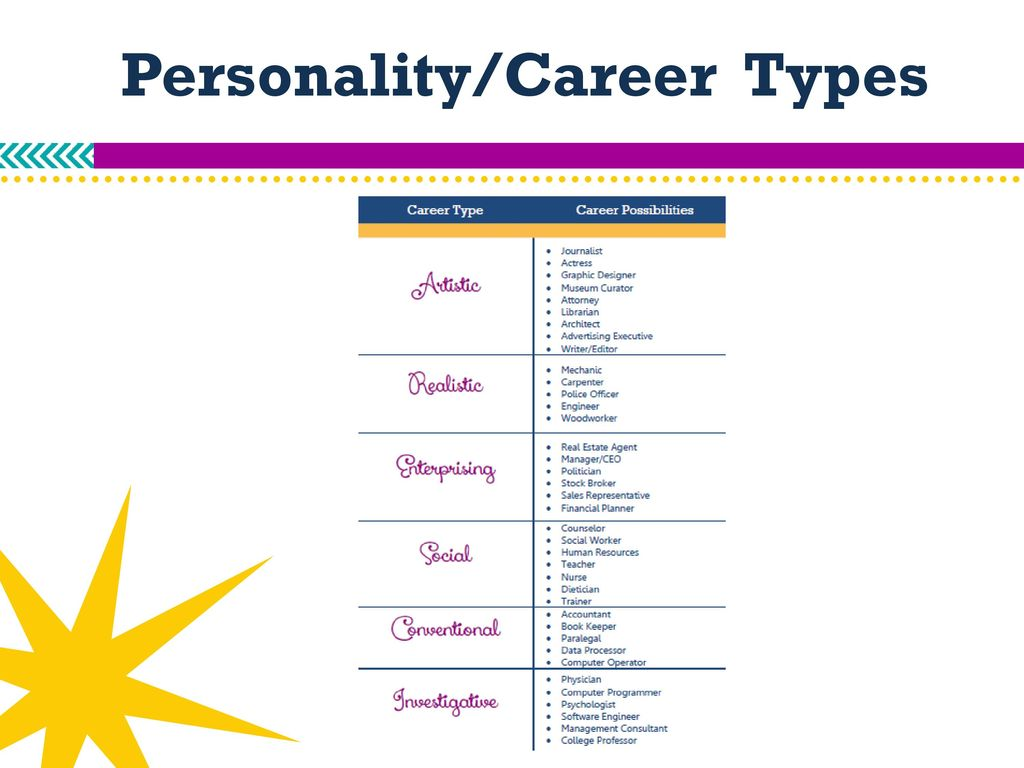 Career Inspiration This presentation will provide you with
