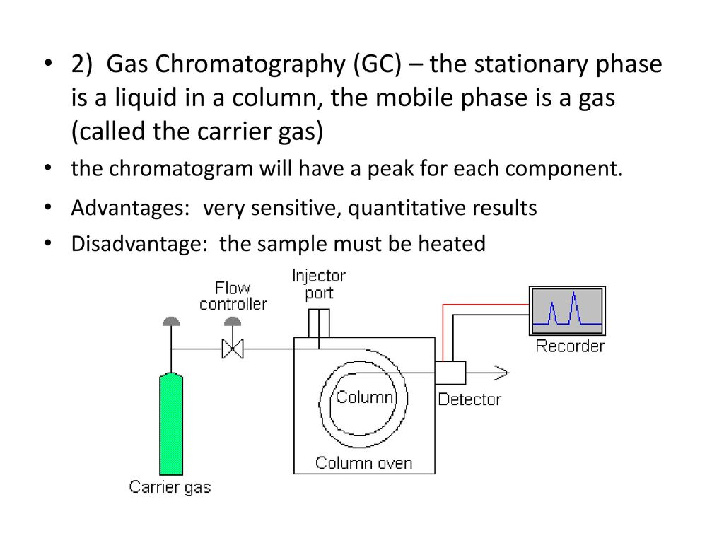 Chromatographic methods of analysis: advantages and disadvantages 67