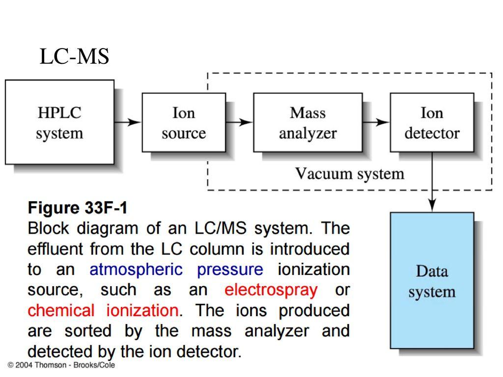 Proc Natl Acad Sci U S A Feb 161137 Zachary F Hallberg Et Al Block Diagram Hplc 39 Lc Ms
