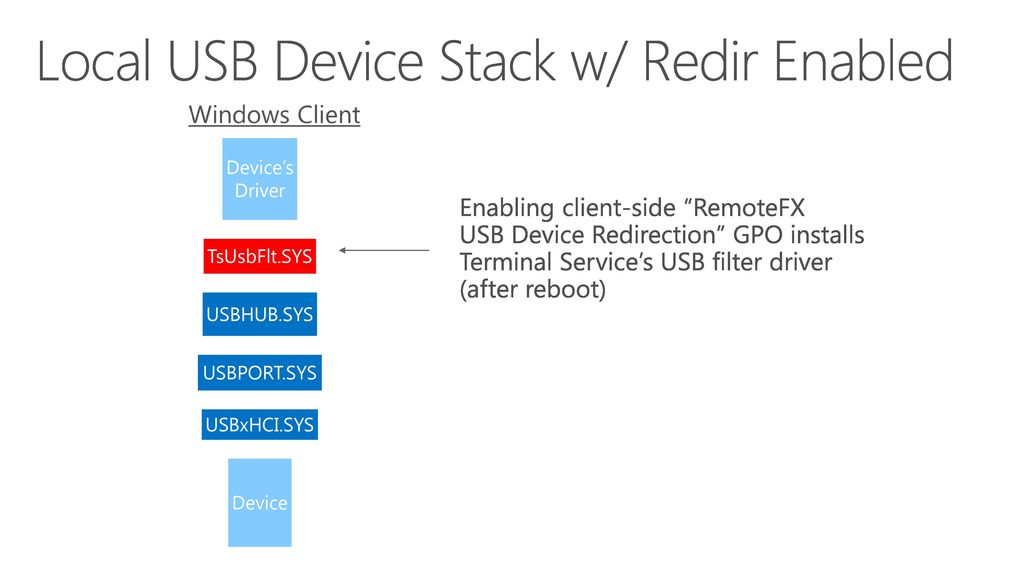 USB Device Redirection [MS-RDPEUSB] - ppt download