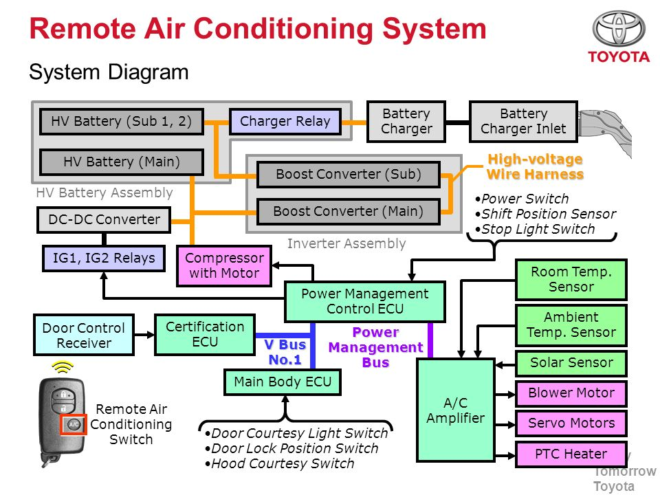 Remote+Air+Conditioning+System prius phv air conditioning toyota motor europe ppt download