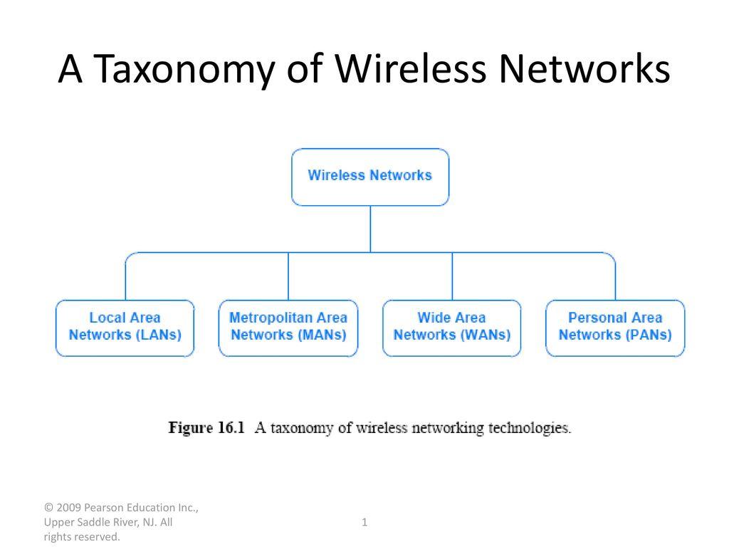 A Taxonomy of Wireless Networks