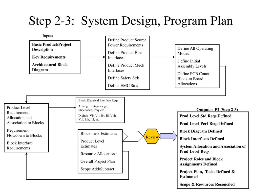 Typical Business 100m Sales Ppt Download Block Diagram Meaning 20 Step