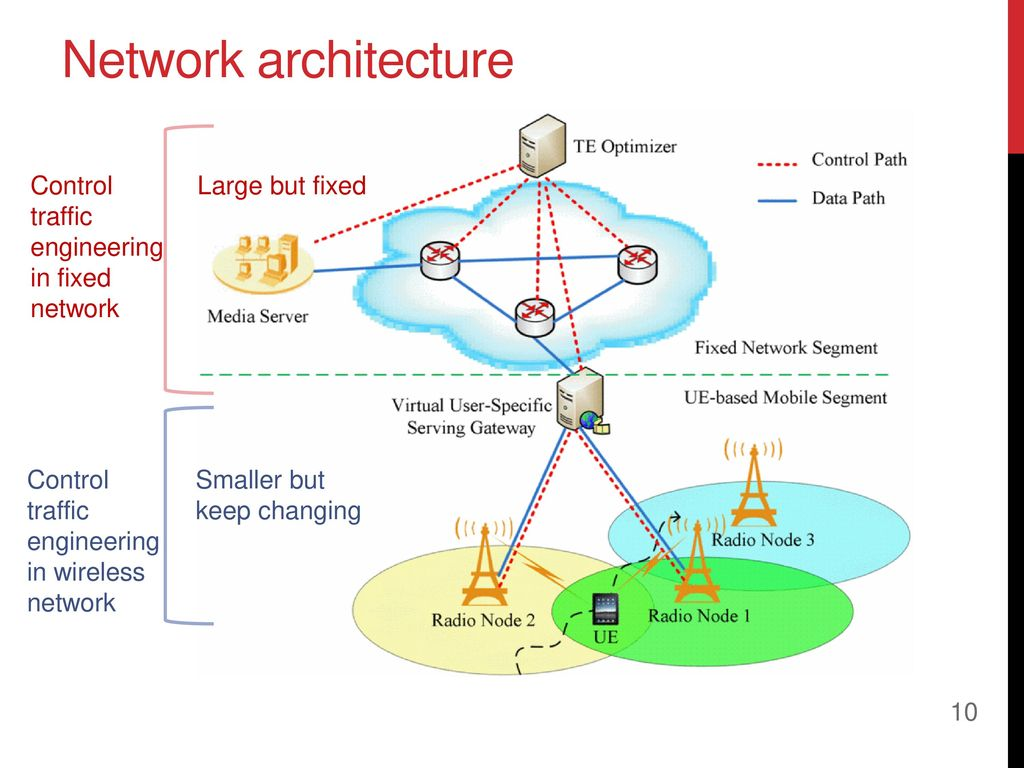 Solutions To Support Mobility In Sdn Based Dense Wireless Networks Network Architecture Diagram 10