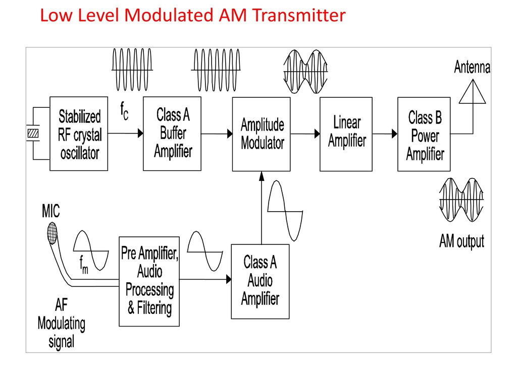 Modulation Techniques 24 Marks Ppt Download Am Transmitter Circuit 38 Low