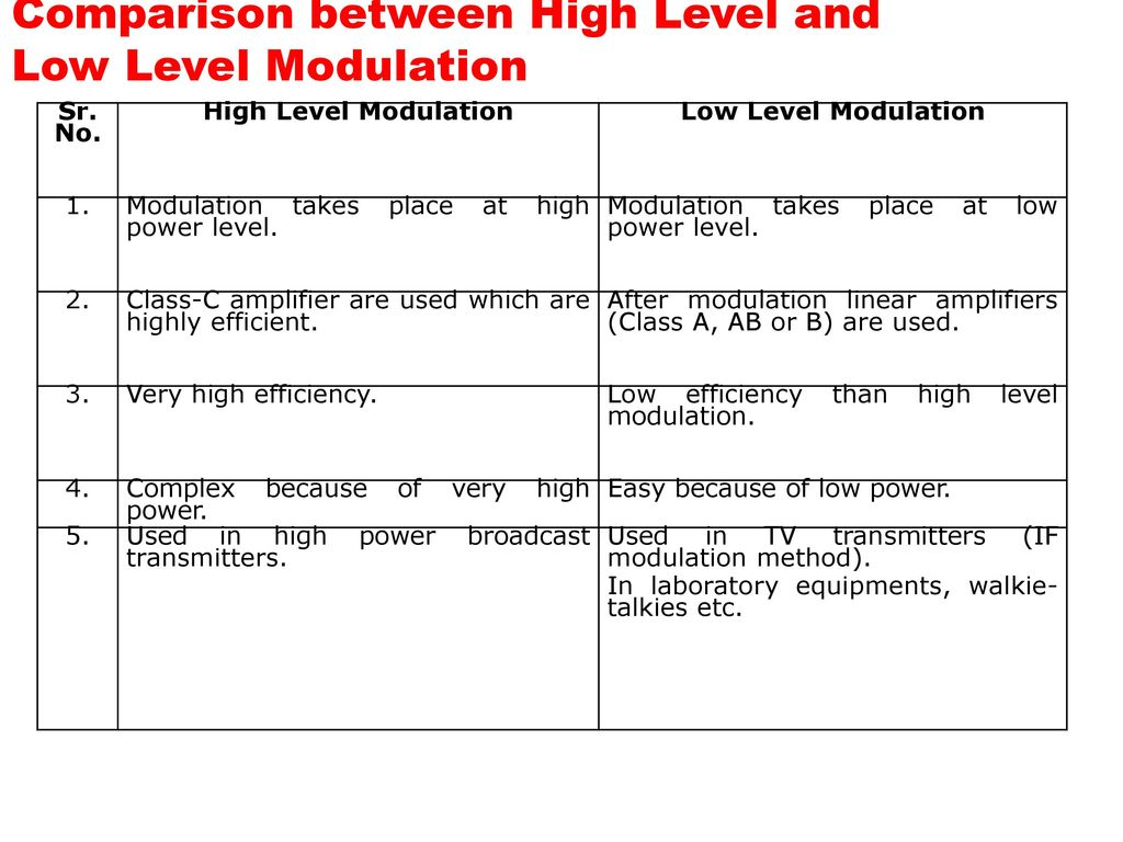 Comparison between High Level and Low Level Modulation