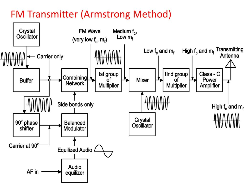 Modulation Techniques 24 Marks Ppt Download F M Transmitter Circuit Diagram 77 Fm Armstrong Method