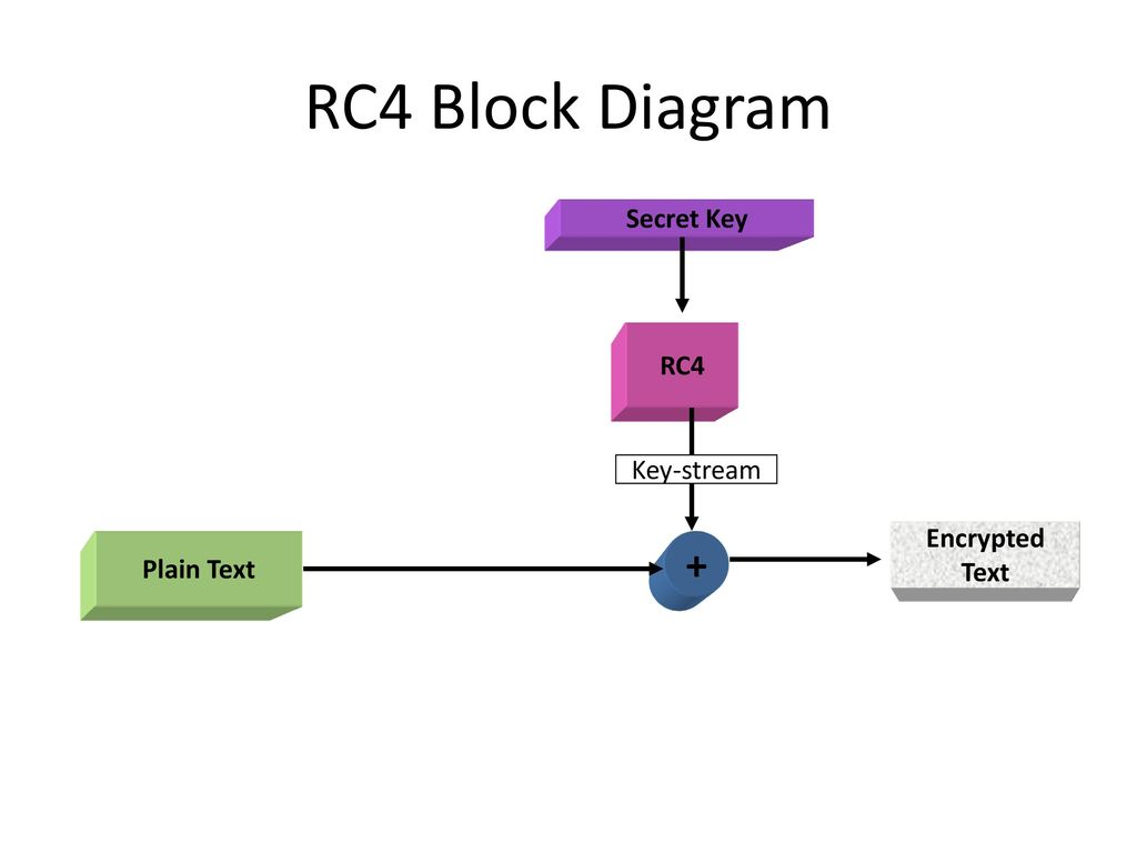 Symmetric Encryption And Message Confidentiality Ppt Video Online Rc4 Wiring Diagram 47 Block