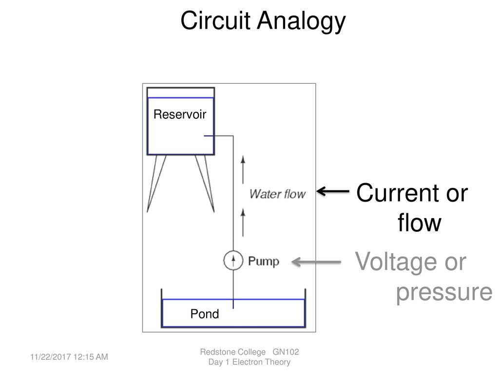 Basic Electricity Electron Theory Ppt Download Redstone Wiring Diagrams College Gn102 Day 1